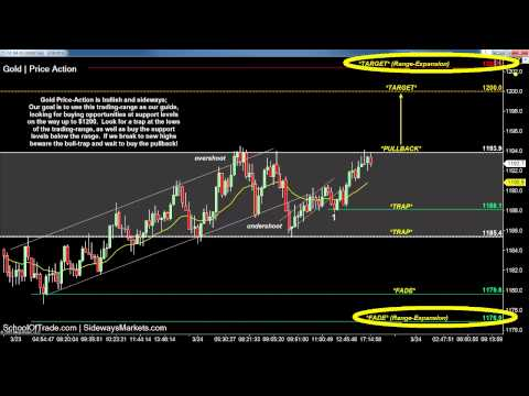 3 Ways to Profit from Trading Ranges | SchoolOfTrade Day Trading Newsletter 03/24/15