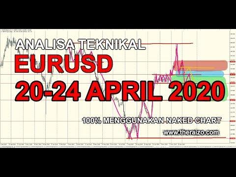 analisa-teknikal-eurusd-20-24-april-2020