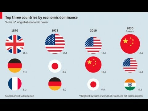 La Economia Mundial Esta Experimentando Una Transformacion Critica. Episodio Economia 52.