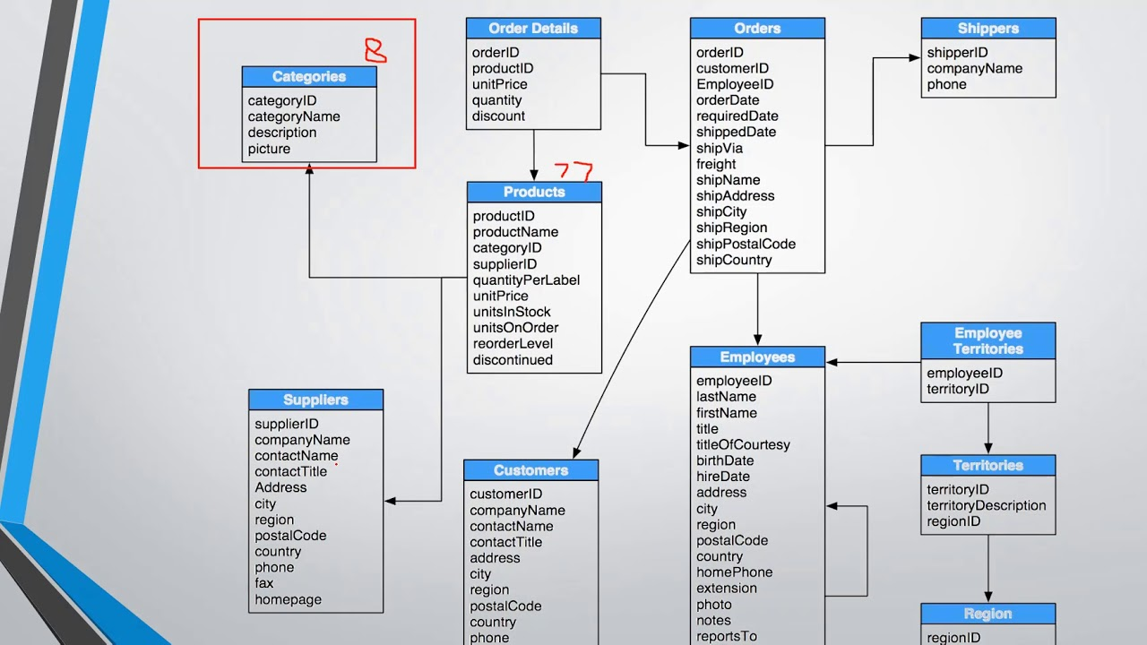 database structure