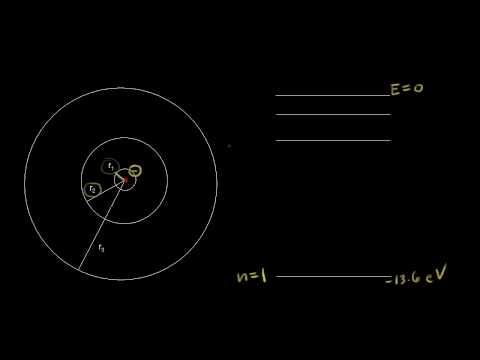 Bohr model energy levels | Electronic structure of atoms | Chemistry | Khan Academy