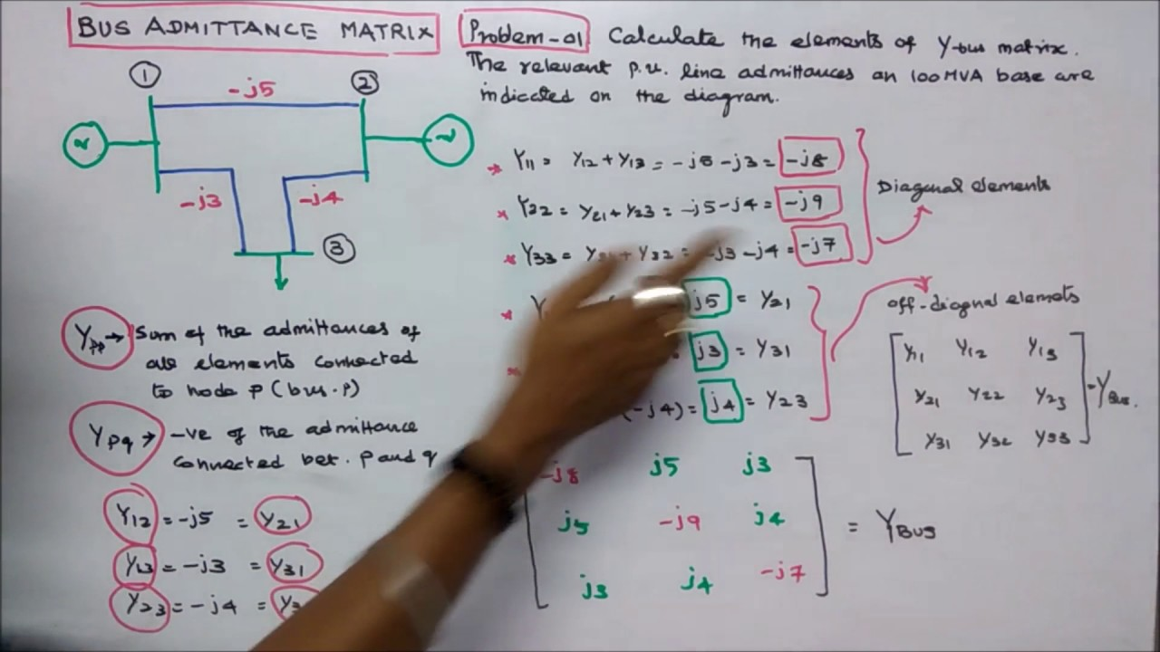 BUS ADMITTANCE MATRIX  PART  02  FORMATION OF YBUS AND TWO PROBLEMS  YouTube