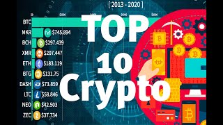 Top 10 Crypto Currencies Price Ranking from 2013-2020