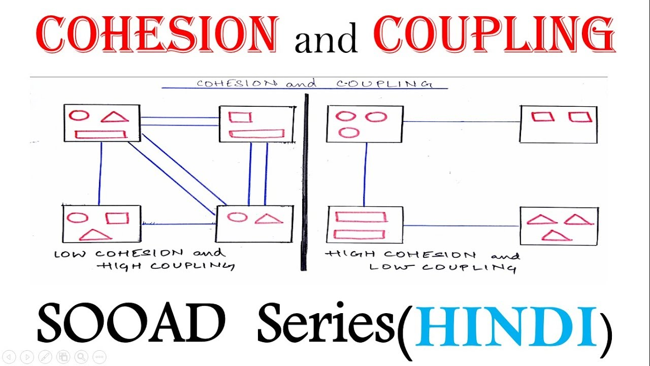 Cohesion And Coupling In Hindi Uml And Sooad Se Series Youtube