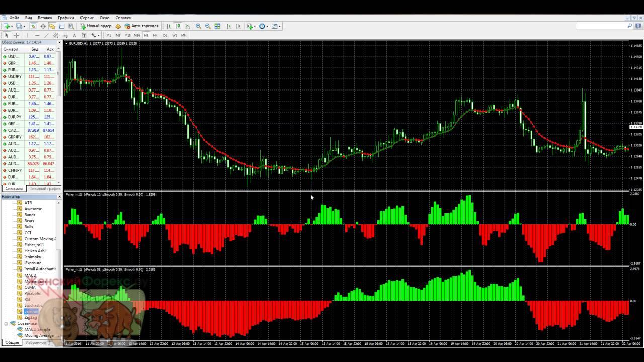 Форекс индикатор fisher новые forex компании 2012