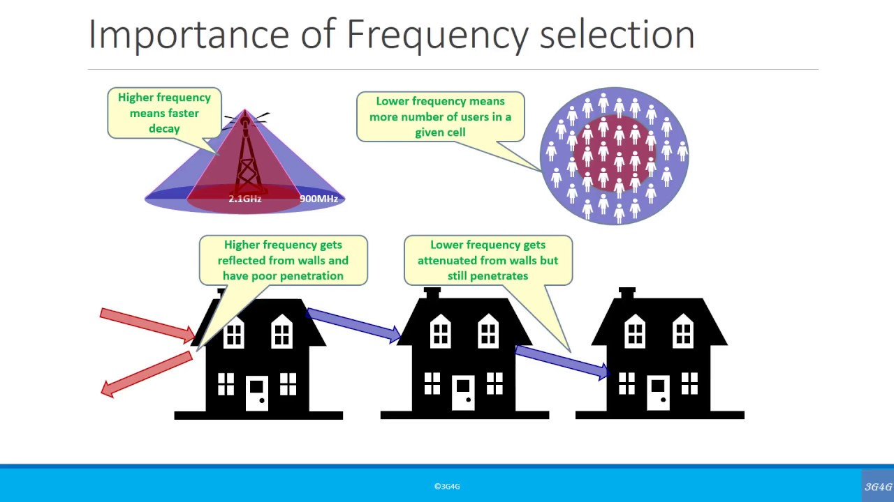 Beginners: Radio Frequency, Band and Spectrum