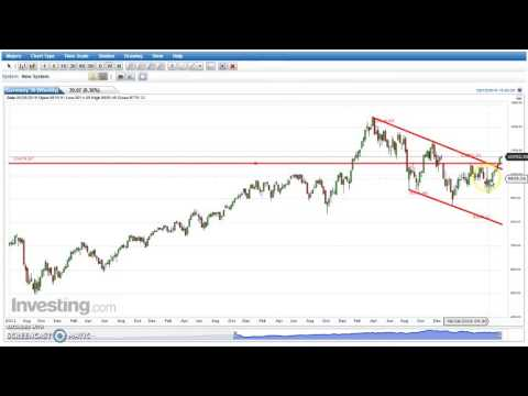 Technical Analysis report of DAX