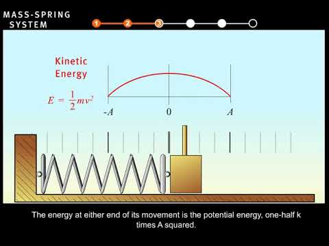 Interactive   Mass Spring System