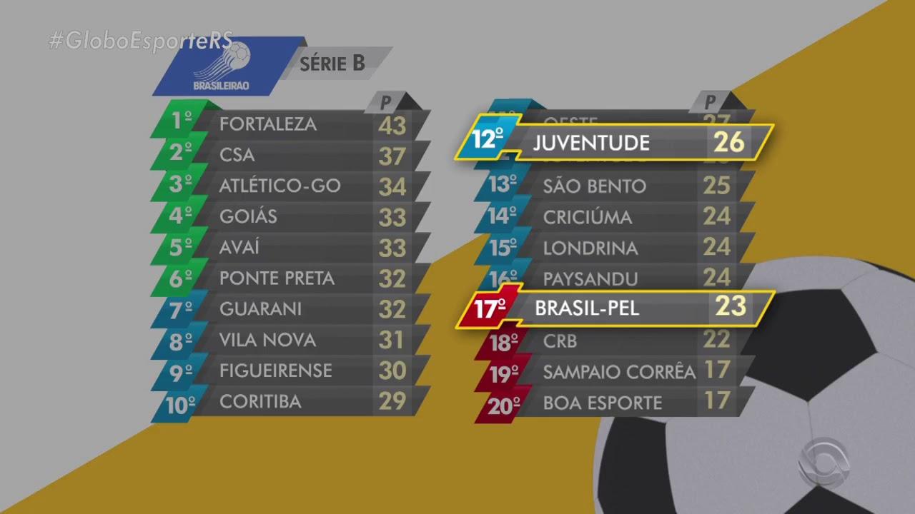 Classificacao Atualizada Brasileirao Serie B Globo Esporte Rs Youtube