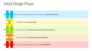 Integrated Learning: Initial Design Phase -- Part 1