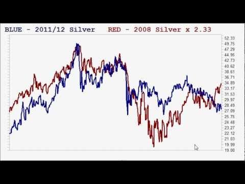 Gold/Silver 2008/2012 comparison and Economy