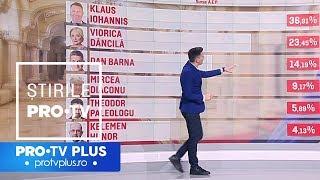 Statistici după primul tur. Cum și-au împărțit candidații țara și cine a votat pentru ei