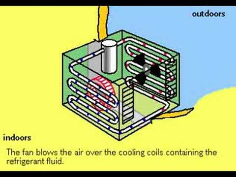 How Air Conditioners Work Youtube