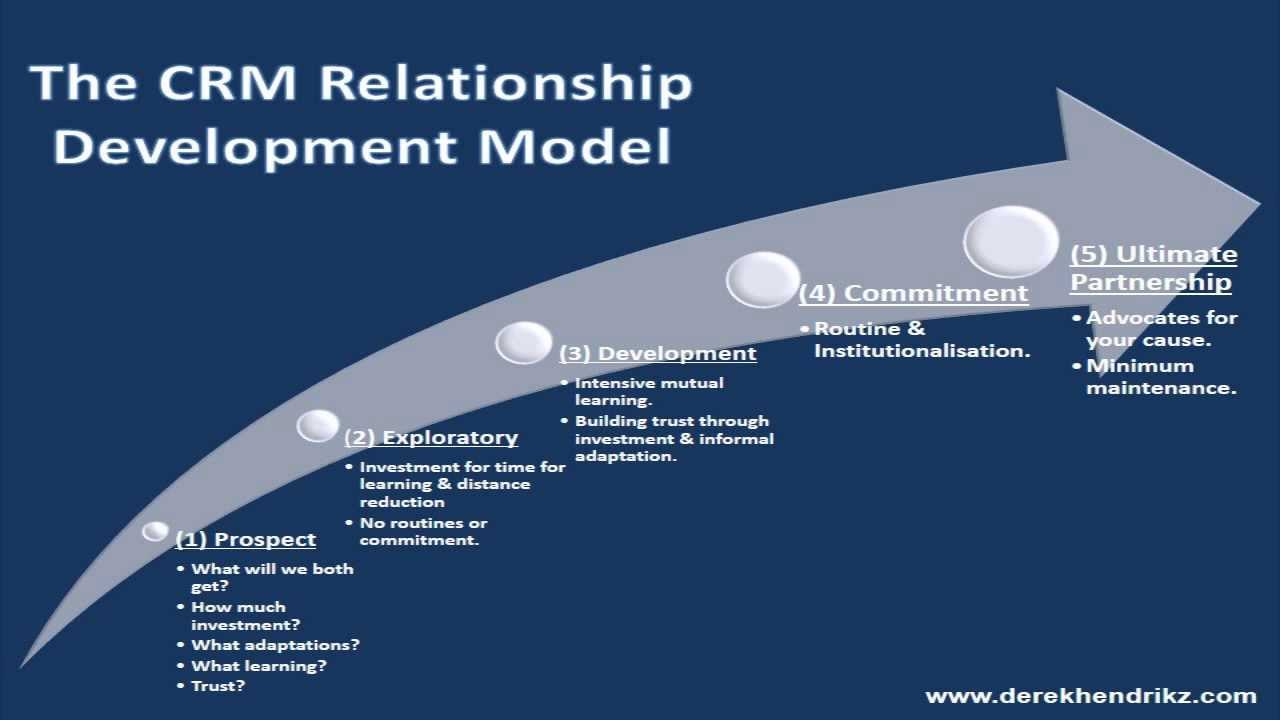 relationship development and management