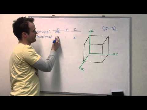 Crystallographic Plane in Cubic System example problem