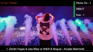 Top 20 EDM Songs of August 2018 (Week of Aug. 18) - Stafaband
