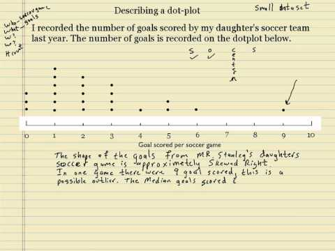 Describing A Dotplot - Youtube