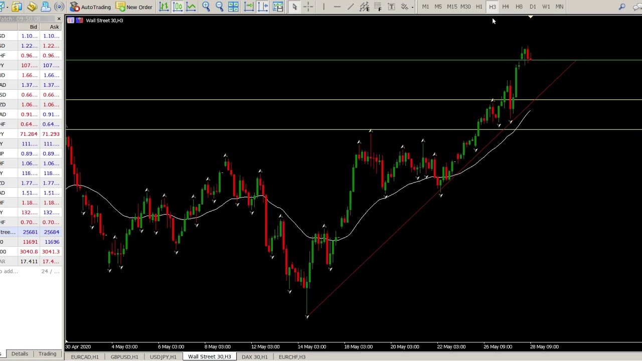 DOW Jones Today 28 May 2020 Trend Trading Strategy ...