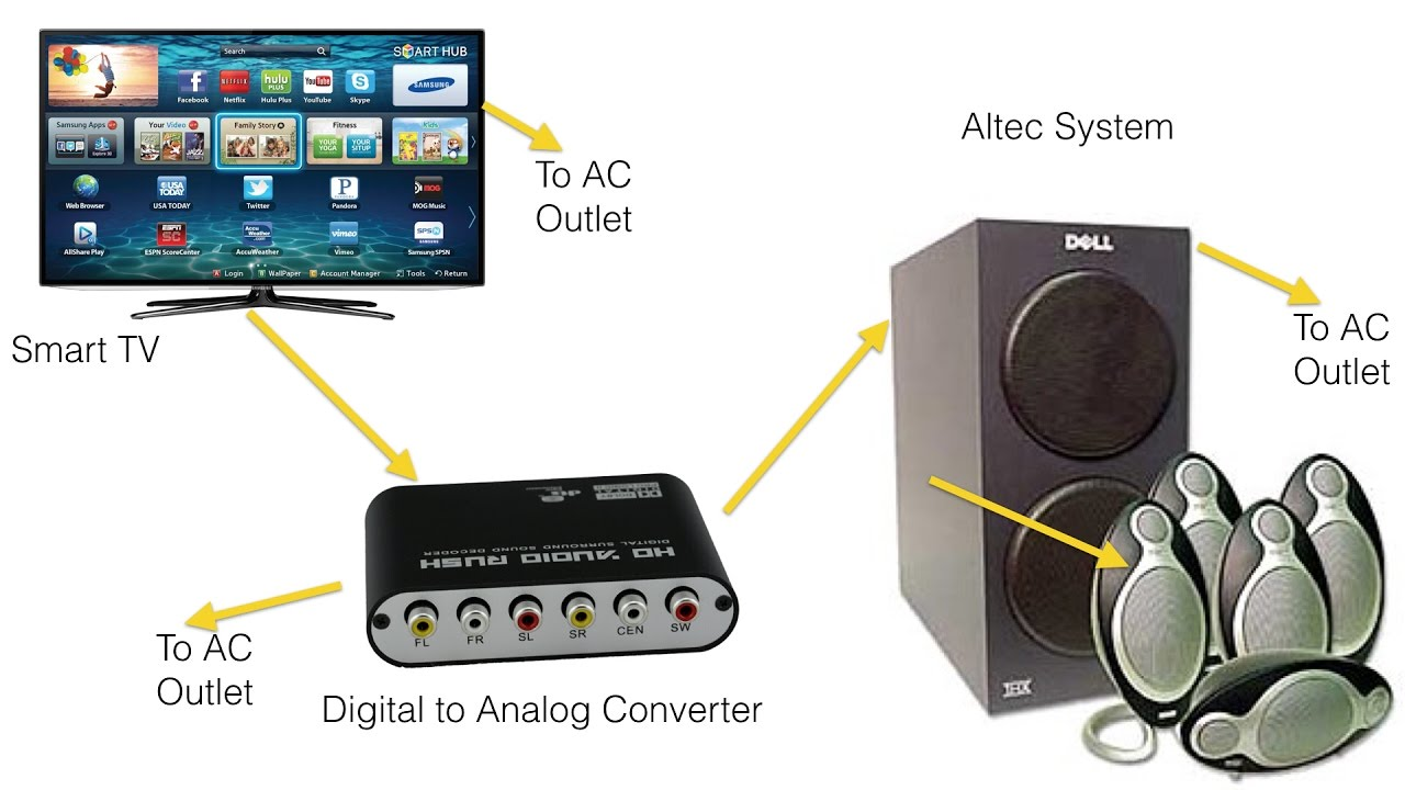 [DIAGRAM_4FR]  Altec Leasing ADA995 5.1 home theater sub woofer take apart and review -  YouTube | Dell Subwoofer Wiring Diagram Connections |  | YouTube
