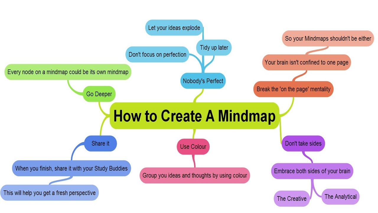 How To Make A Mind Map How to make your own mind maps?   YouTube