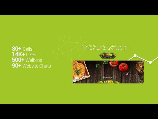 Cafe Mojo Pub Bistro Digital Marketing Case Study