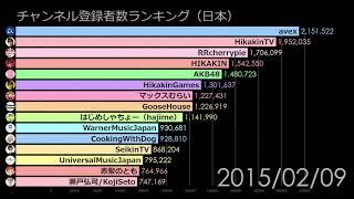 Top 15 YouTube Channels in Japan
