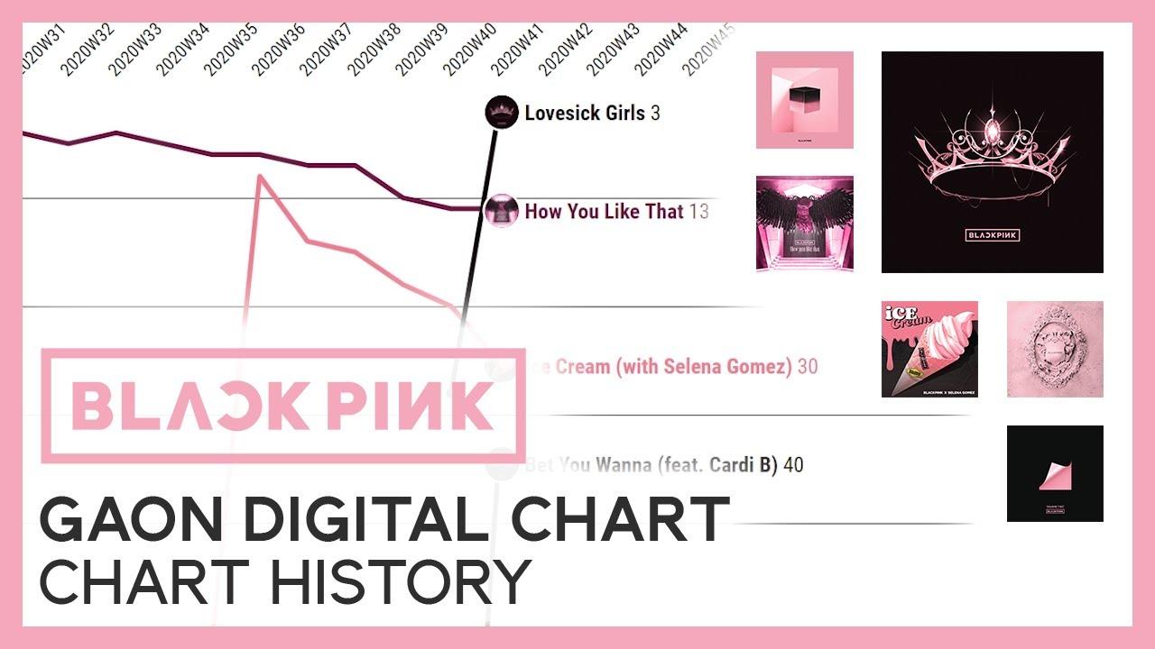 (UPDATE w/ THE ALBUM) BLACKPINK on the Korean Charts ...