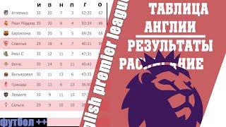 Футбол Чемпионат Англии АПЛ 32 тур Результаты таблица и расписание