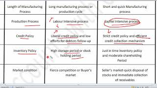 Part 3 Management of working capital | Determinants of working capital | Business Finance |