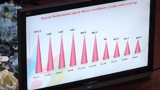 Самые лучшие школы города назвали в Шымкенте