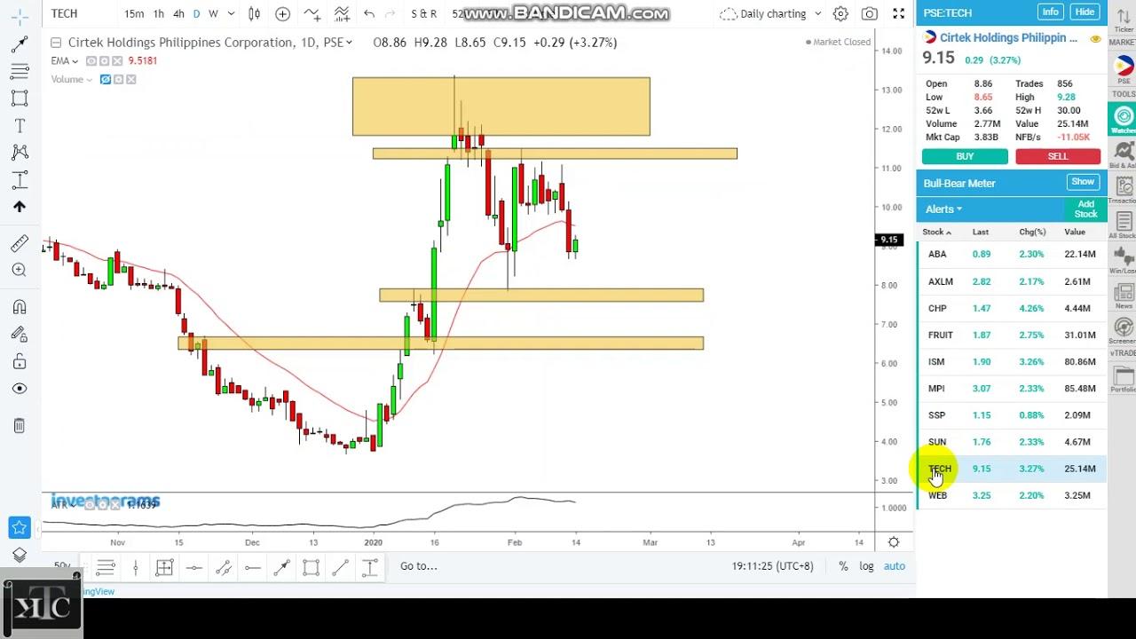 Philippines Stock Market  Weekend  Update  Feb  16 9