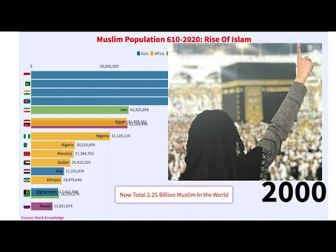 Muslim population Growth 610- 2020: Rise Of Islam In World | Muslim Country