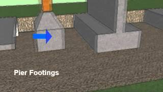 Types of Footings Residential and Commercial Construction thumbnail