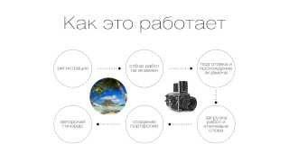 Схема работы с фотобанками и миростоками. Последовательность шагов