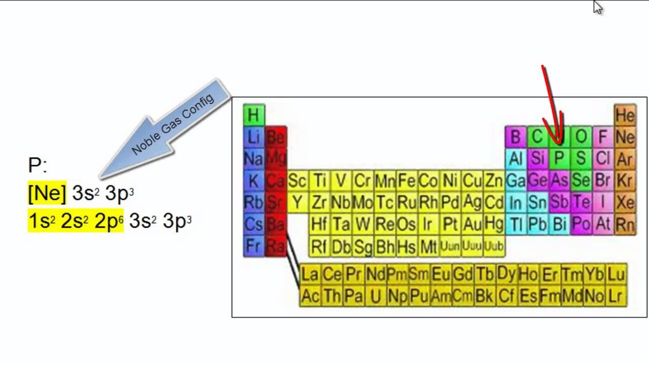 Noble gas electron configurations youtube gamestrikefo Choice Image