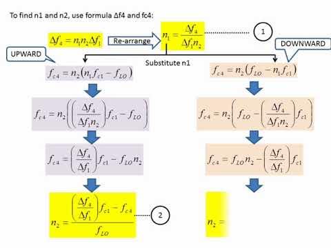 Armstrong Fm Modulator Frequency Modulation Indirect Method Youtube