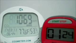 c02 test in sealed float tank