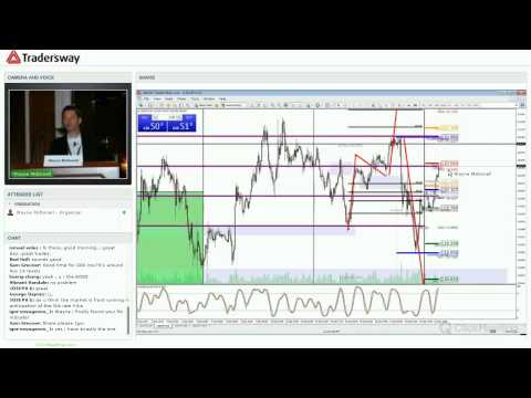Forex Today Strategy Session: Post FED Technical Analysis of Currency Markets