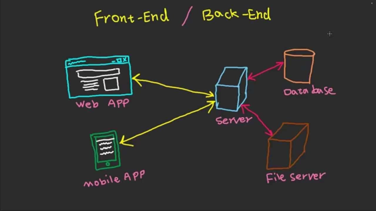 Frontend And Backend - Fast Tech Skills - YouTube