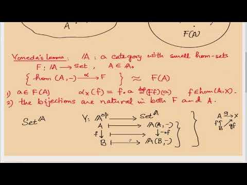 CTL5: Yoneda's Lemma