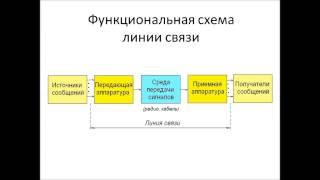 Телекоммуникации или связь(Сигналы и сообщения (2-7) Линии и каналы связи (8-10) Сети и сетевое оборудование (11-14) Примеры сетей (15-22) Интегра..., 2013-08-26T14:02:28.000Z)