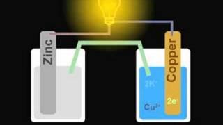Galvanic Cell Animation (Zn/Cu)