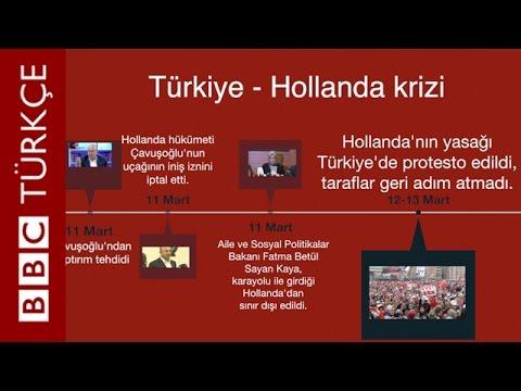 TÜRKİYE-HOLLANDA KRİZ ÖZETİ!