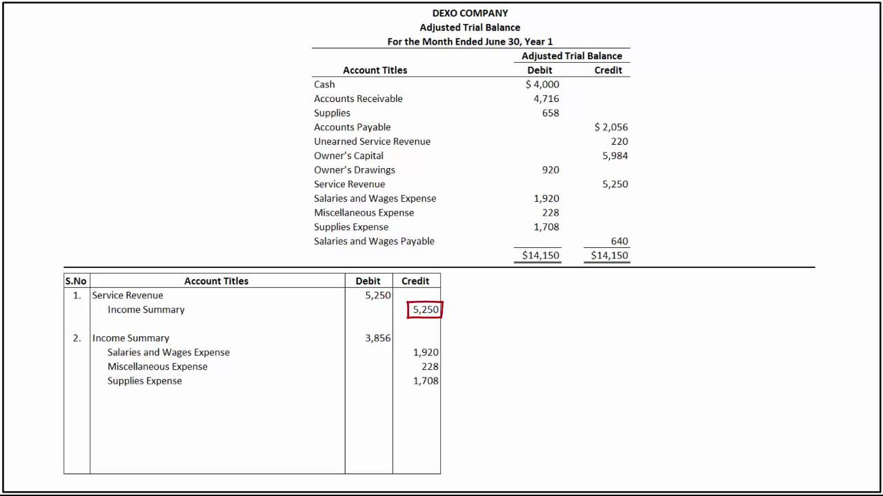accounting principles accounts receivable and trial