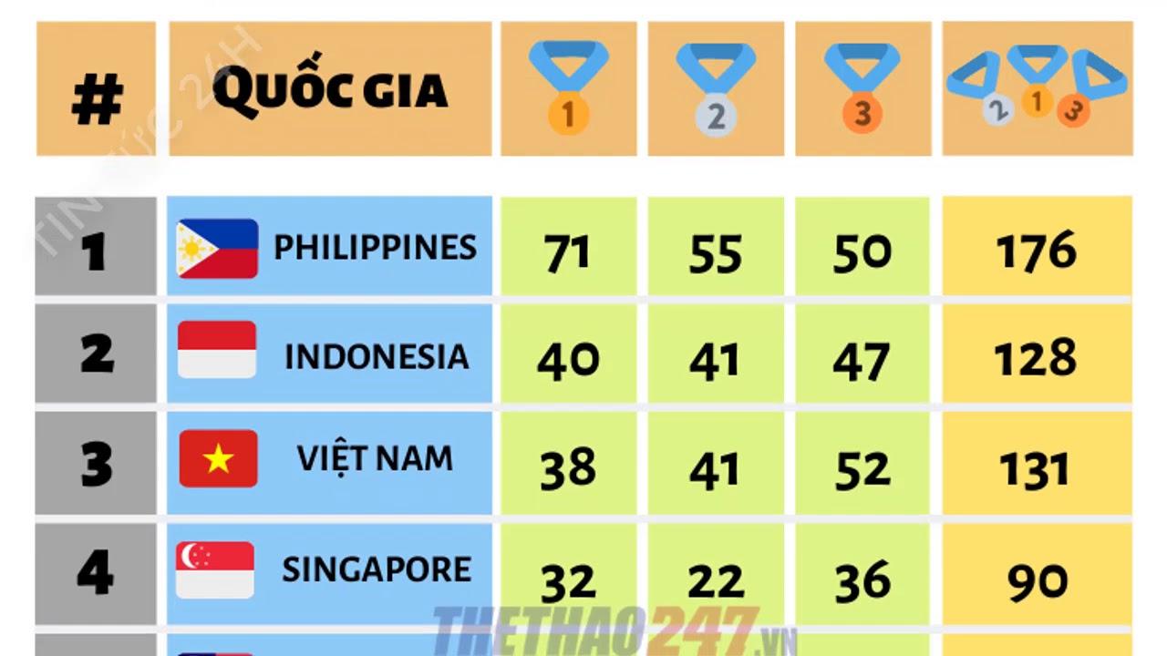Bảng tổng sắp Huy Chương SEA Games 30 ngày 7/12:  Việt Nam tăng tốc mạnh mẽ