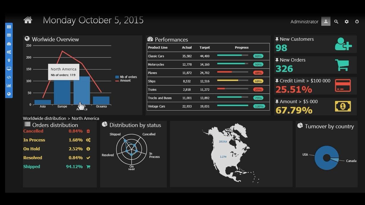 Top 10 Financial Analytics Trends, Landscape & Tutorials by