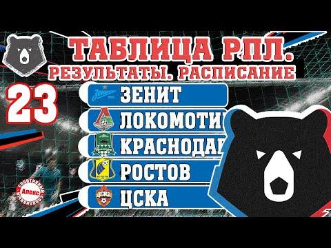 Чемпионат России по футболу (РПЛ). Результаты 23 тура, таблица, расписание. 17 голов в 2-х матчах.