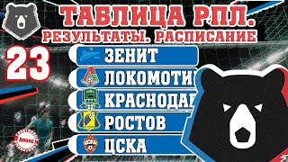 Чемпионат России по футболу РПЛ Результаты 23 тура таблица расписание 17 голов в 2 х матчах