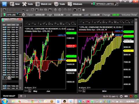Ichimoku Global Stock Market Update - June 1,2014 Watch New Zealand, India