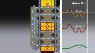 EVT DYNALINE - elektrischer Ventiltrieb